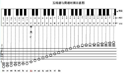 五线谱与简谱的音符时值对照表,收藏起来吧