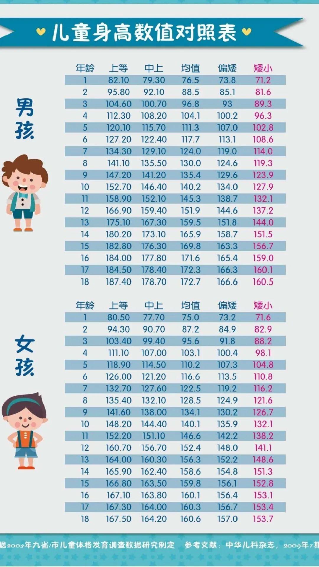 儿童生长发育偏离的几种类型